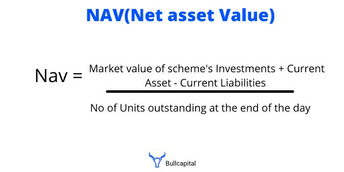 Net asset value in Mutual funds (NAV)